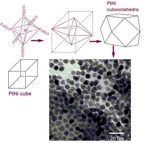 Metallic clusters as catalysts for fuel cells and organic synthesis